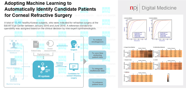 adopting machine learning to automatically identify candidate patients for corneal refractive surgery
